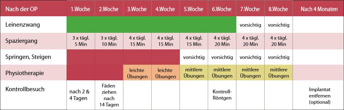 OP-Tabelle und Ablauf